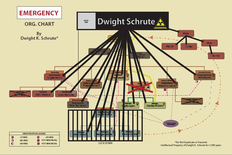 Dwight-s-Chart-Emergency-Mode-the-office-1218209_954_637