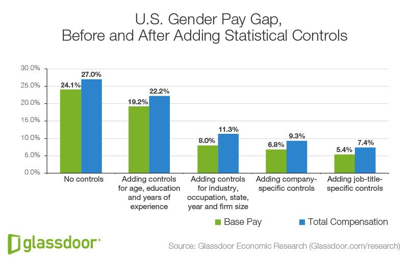 We May Finally Understand What's Causing The Gender Pay Gap