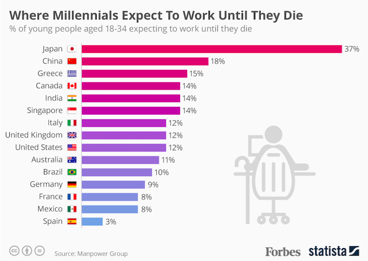 We All Think We're Going To Be Working Until We're Dead